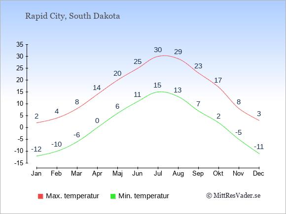 Genomsnittliga temperaturer i Rapid City -natt och dag: Januari -12;2. Februari -10;4. Mars -6;8. April 0;14. Maj 6;20. Juni 11;25. Juli 15;30. Augusti 13;29. September 7;23. Oktober 2;17. November -5;8. December -11;3.