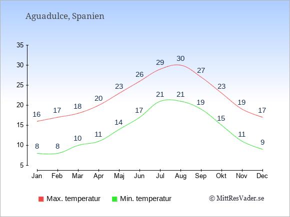 Genomsnittliga temperaturer i Aguadulce -natt och dag: Januari 8;16. Februari 8;17. Mars 10;18. April 11;20. Maj 14;23. Juni 17;26. Juli 21;29. Augusti 21;30. September 19;27. Oktober 15;23. November 11;19. December 9;17.