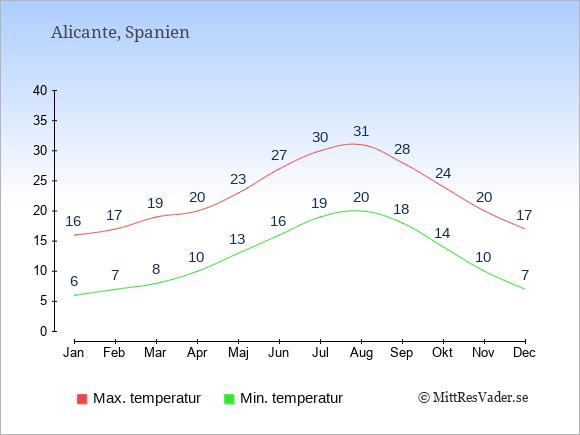 Genomsnittliga temperaturer i Alicante -natt och dag: Januari 6;16. Februari 7;17. Mars 8;19. April 10;20. Maj 13;23. Juni 16;27. Juli 19;30. Augusti 20;31. September 18;28. Oktober 14;24. November 10;20. December 7;17.