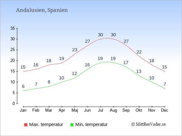 Genomsnittliga temperaturer i Andalusien -natt och dag: Januari 6;15. Februari 7;16. Mars 8;18. April 10;19. Maj 12;23. Juni 16;27. Juli 19;30. Augusti 19;30. September 17;27. Oktober 13;22. November 10;18. December 7;15.