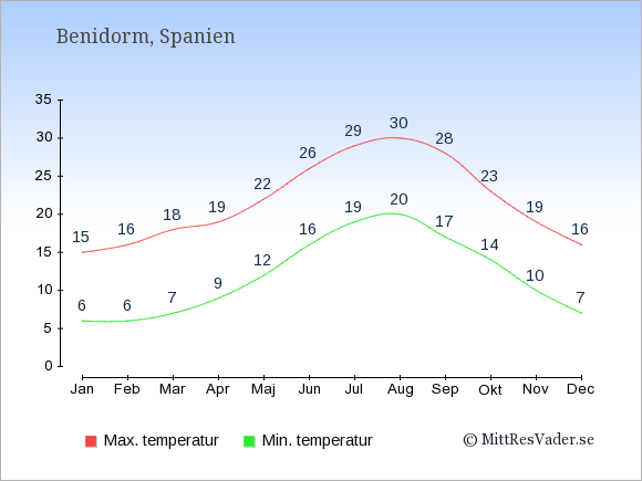 Genomsnittliga temperaturer i Benidorm -natt och dag: Januari 6;15. Februari 6;16. Mars 7;18. April 9;19. Maj 12;22. Juni 16;26. Juli 19;29. Augusti 20;30. September 17;28. Oktober 14;23. November 10;19. December 7;16.