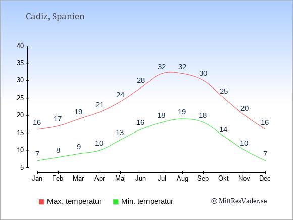 Genomsnittliga temperaturer i Cadiz -natt och dag: Januari 7;16. Februari 8;17. Mars 9;19. April 10;21. Maj 13;24. Juni 16;28. Juli 18;32. Augusti 19;32. September 18;30. Oktober 14;25. November 10;20. December 7;16.