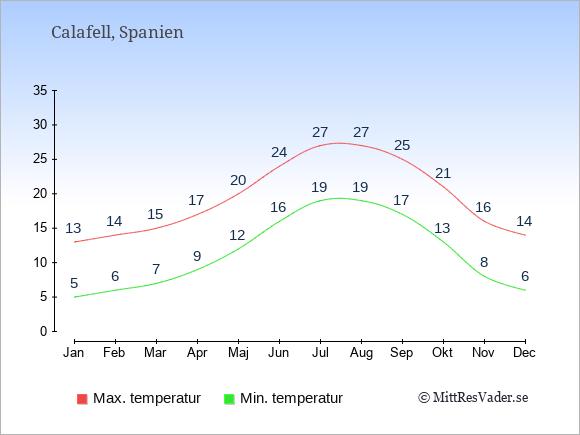 Genomsnittliga temperaturer i Calafell -natt och dag: Januari 5;13. Februari 6;14. Mars 7;15. April 9;17. Maj 12;20. Juni 16;24. Juli 19;27. Augusti 19;27. September 17;25. Oktober 13;21. November 8;16. December 6;14.