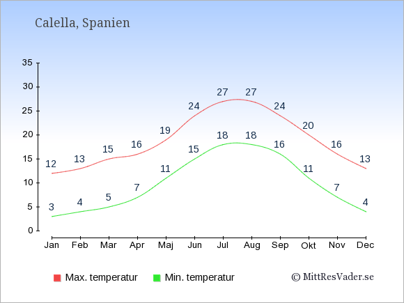 Genomsnittliga temperaturer i Calella -natt och dag: Januari 3;12. Februari 4;13. Mars 5;15. April 7;16. Maj 11;19. Juni 15;24. Juli 18;27. Augusti 18;27. September 16;24. Oktober 11;20. November 7;16. December 4;13.