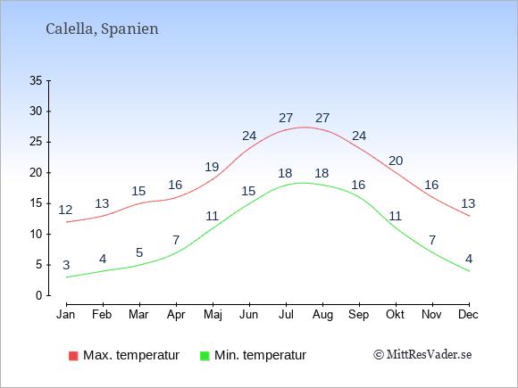 Temperaturer i Calella -dag och natt.
