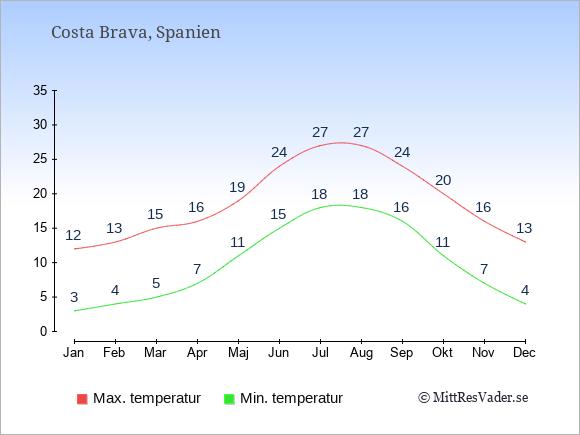 Temperaturer i Costa Brava -dag och natt.