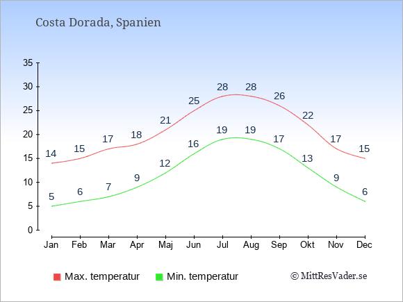 Genomsnittliga temperaturer i Costa Dorada -natt och dag: Januari 5;14. Februari 6;15. Mars 7;17. April 9;18. Maj 12;21. Juni 16;25. Juli 19;28. Augusti 19;28. September 17;26. Oktober 13;22. November 9;17. December 6;15.