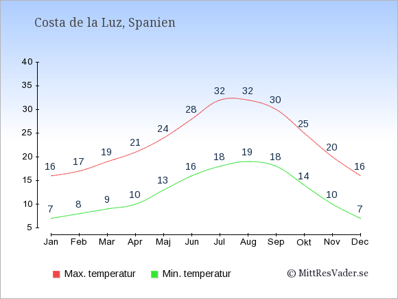 Genomsnittliga temperaturer i Costa de la Luz -natt och dag: Januari 7;16. Februari 8;17. Mars 9;19. April 10;21. Maj 13;24. Juni 16;28. Juli 18;32. Augusti 19;32. September 18;30. Oktober 14;25. November 10;20. December 7;16.