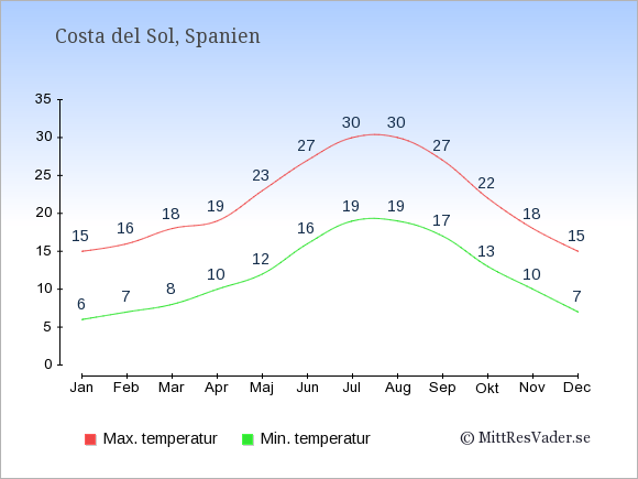Genomsnittliga temperaturer i Costa del Sol -natt och dag: Januari 6;15. Februari 7;16. Mars 8;18. April 10;19. Maj 12;23. Juni 16;27. Juli 19;30. Augusti 19;30. September 17;27. Oktober 13;22. November 10;18. December 7;15.