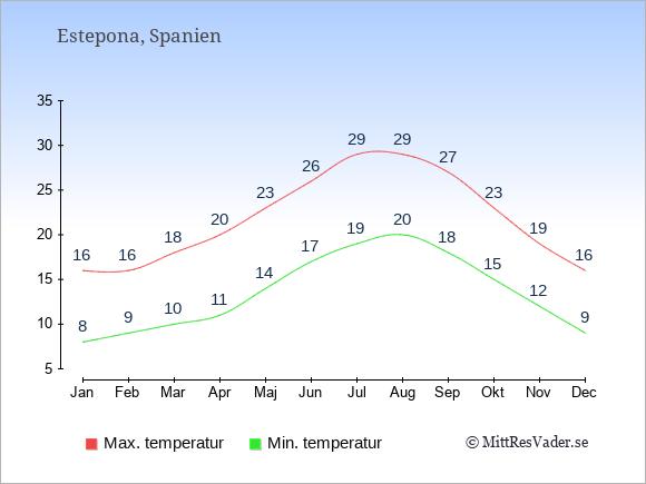 Genomsnittliga temperaturer i Estepona -natt och dag: Januari 8;16. Februari 9;16. Mars 10;18. April 11;20. Maj 14;23. Juni 17;26. Juli 19;29. Augusti 20;29. September 18;27. Oktober 15;23. November 12;19. December 9;16.