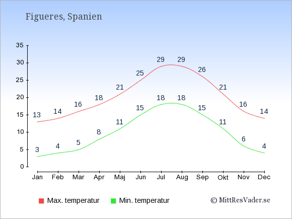 Genomsnittliga temperaturer i Figueres -natt och dag: Januari 3;13. Februari 4;14. Mars 5;16. April 8;18. Maj 11;21. Juni 15;25. Juli 18;29. Augusti 18;29. September 15;26. Oktober 11;21. November 6;16. December 4;14.