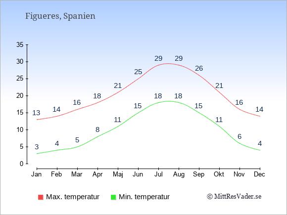 Genomsnittliga temperaturer i Figueres -natt och dag: Januari 3;13. Februari 4;14. Mars 5;16. April 8;18. Maj 11;21. Juni 15;25. Juli 18;29. Augusti 18;29. September 15;26. Oktober 11;21. November 6;16. December 4;14.