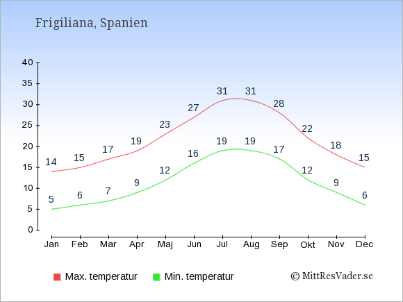 Genomsnittliga temperaturer i Frigiliana -natt och dag: Januari 5;14. Februari 6;15. Mars 7;17. April 9;19. Maj 12;23. Juni 16;27. Juli 19;31. Augusti 19;31. September 17;28. Oktober 12;22. November 9;18. December 6;15.