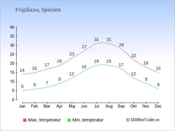 Temperaturer i Frigiliana -dag och natt.