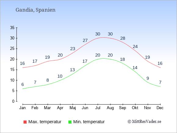 Genomsnittliga temperaturer i Gandia -natt och dag: Januari 6;16. Februari 7;17. Mars 8;19. April 10;20. Maj 13;23. Juni 17;27. Juli 20;30. Augusti 20;30. September 18;28. Oktober 14;24. November 9;19. December 7;16.