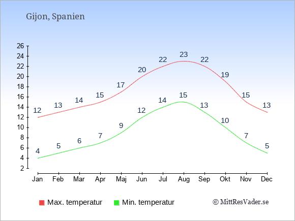 Temperaturer i Gijon -dag och natt.