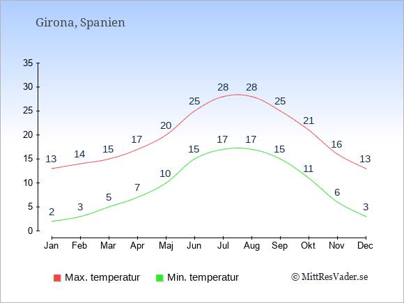 Temperaturer i Girona -dag och natt.