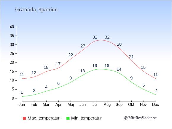 Genomsnittliga temperaturer i Granada -natt och dag: Januari 1;11. Februari 2;12. Mars 4;15. April 6;17. Maj 9;22. Juni 13;27. Juli 16;32. Augusti 16;32. September 14;28. Oktober 9;21. November 5;15. December 2;11.
