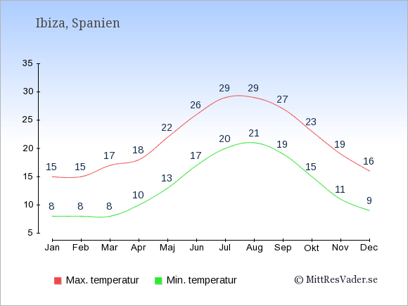 Genomsnittliga temperaturer på Ibiza -natt och dag: Januari 8;15. Februari 8;15. Mars 8;17. April 10;18. Maj 13;22. Juni 17;26. Juli 20;29. Augusti 21;29. September 19;27. Oktober 15;23. November 11;19. December 9;16.