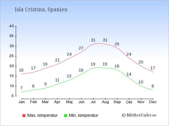Temperaturer i Isla Cristina -dag och natt.