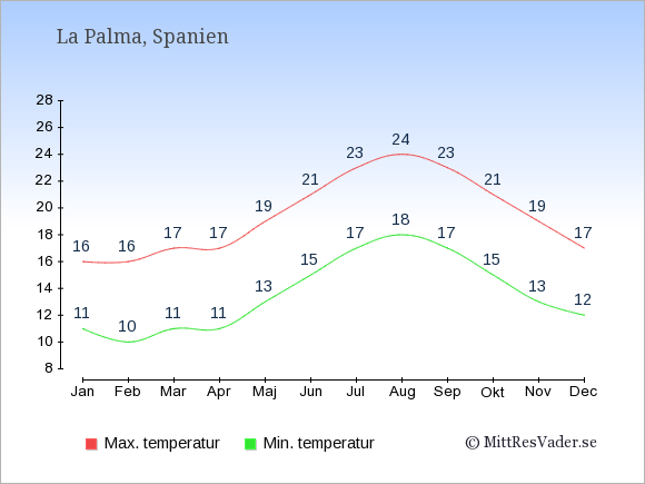 Temperaturer på La Palma -dag och natt.