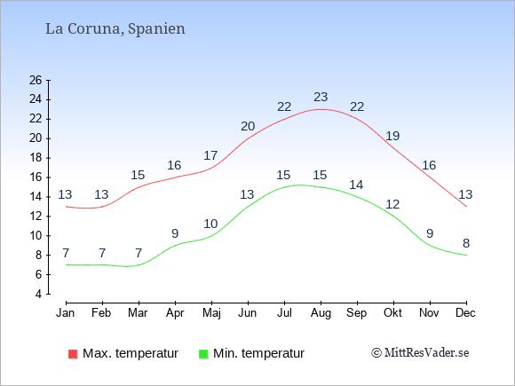 Genomsnittliga temperaturer i La Coruna -natt och dag: Januari 7;13. Februari 7;13. Mars 7;15. April 9;16. Maj 10;17. Juni 13;20. Juli 15;22. Augusti 15;23. September 14;22. Oktober 12;19. November 9;16. December 8;13.