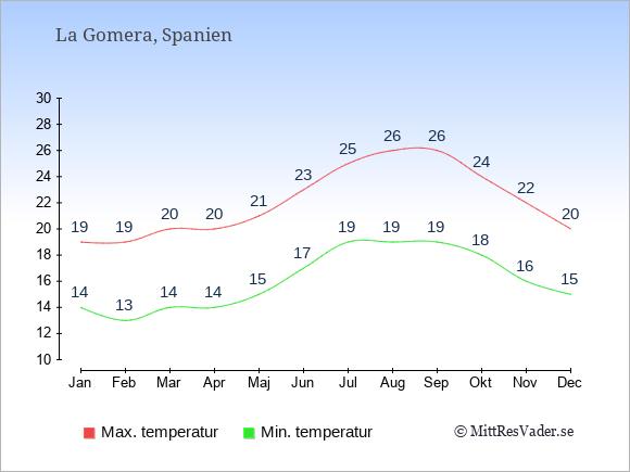 Genomsnittliga temperaturer på La Gomera -natt och dag: Januari 14;19. Februari 13;19. Mars 14;20. April 14;20. Maj 15;21. Juni 17;23. Juli 19;25. Augusti 19;26. September 19;26. Oktober 18;24. November 16;22. December 15;20.