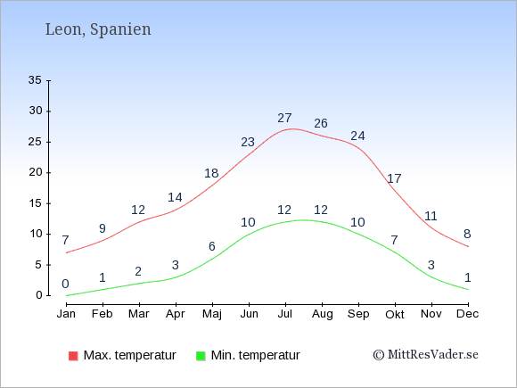 Genomsnittliga temperaturer i Leon -natt och dag: Januari 0;7. Februari 1;9. Mars 2;12. April 3;14. Maj 6;18. Juni 10;23. Juli 12;27. Augusti 12;26. September 10;24. Oktober 7;17. November 3;11. December 1;8.