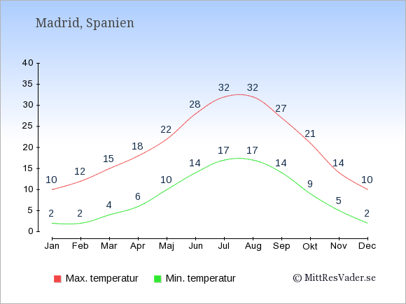 Temperaturer i Madrid -dag och natt.