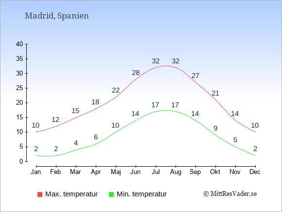 Genomsnittliga temperaturer i Madrid -natt och dag: Januari 2;10. Februari 2;12. Mars 4;15. April 6;18. Maj 10;22. Juni 14;28. Juli 17;32. Augusti 17;32. September 14;27. Oktober 9;21. November 5;14. December 2;10.