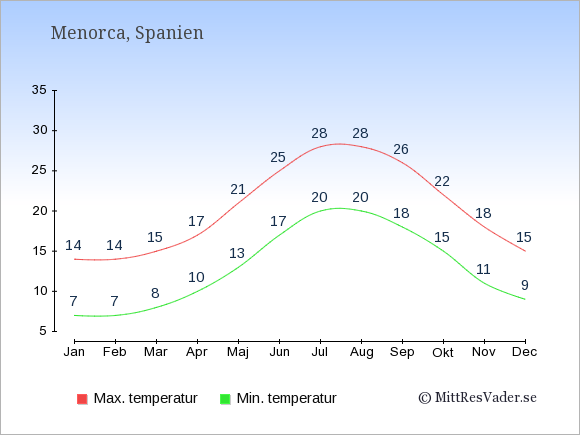 Genomsnittliga temperaturer på Menorca -natt och dag: Januari 7;14. Februari 7;14. Mars 8;15. April 10;17. Maj 13;21. Juni 17;25. Juli 20;28. Augusti 20;28. September 18;26. Oktober 15;22. November 11;18. December 9;15.