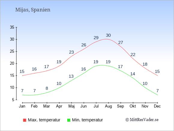 Genomsnittliga temperaturer i Mijas -natt och dag: Januari 7;15. Februari 7;16. Mars 8;17. April 10;19. Maj 13;23. Juni 16;26. Juli 19;29. Augusti 19;30. September 17;27. Oktober 14;22. November 10;18. December 7;15.