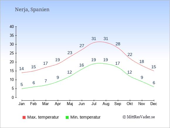 Genomsnittliga temperaturer i Nerja -natt och dag: Januari 5;14. Februari 6;15. Mars 7;17. April 9;19. Maj 12;23. Juni 16;27. Juli 19;31. Augusti 19;31. September 17;28. Oktober 12;22. November 9;18. December 6;15.