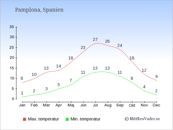 Genomsnittliga temperaturer i Pamplona -natt och dag: Januari 1;8. Februari 2;10. Mars 3;13. April 5;14. Maj 7;18. Juni 11;23. Juli 13;27. Augusti 13;26. September 11;24. Oktober 8;18. November 4;12. December 2;9.