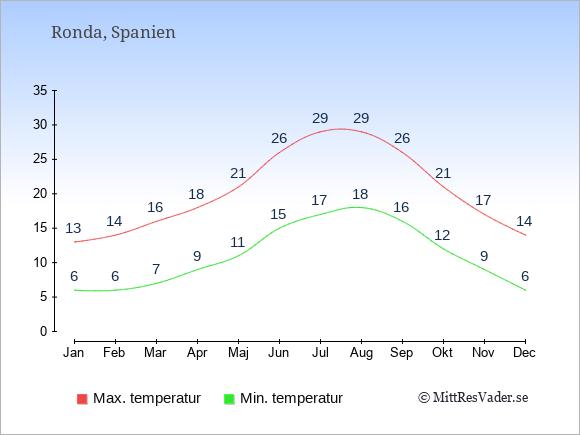 Genomsnittliga temperaturer i Ronda -natt och dag: Januari 6;13. Februari 6;14. Mars 7;16. April 9;18. Maj 11;21. Juni 15;26. Juli 17;29. Augusti 18;29. September 16;26. Oktober 12;21. November 9;17. December 6;14.