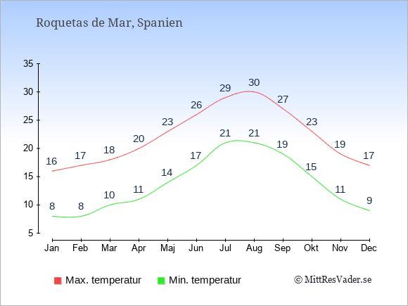 Genomsnittliga temperaturer i Roquetas de Mar -natt och dag: Januari 8;16. Februari 8;17. Mars 10;18. April 11;20. Maj 14;23. Juni 17;26. Juli 21;29. Augusti 21;30. September 19;27. Oktober 15;23. November 11;19. December 9;17.