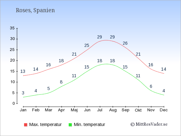 Genomsnittliga temperaturer i Roses -natt och dag: Januari 3;13. Februari 4;14. Mars 5;16. April 8;18. Maj 11;21. Juni 15;25. Juli 18;29. Augusti 18;29. September 15;26. Oktober 11;21. November 6;16. December 4;14.