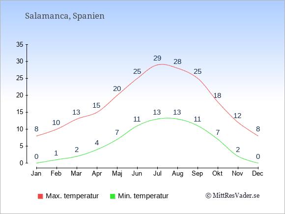 Temperaturer i Salamanca -dag och natt.