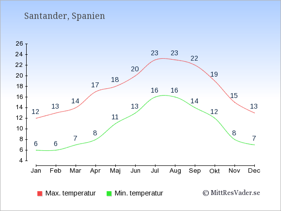 Genomsnittliga temperaturer i Santander -natt och dag: Januari 6;12. Februari 6;13. Mars 7;14. April 8;17. Maj 11;18. Juni 13;20. Juli 16;23. Augusti 16;23. September 14;22. Oktober 12;19. November 8;15. December 7;13.