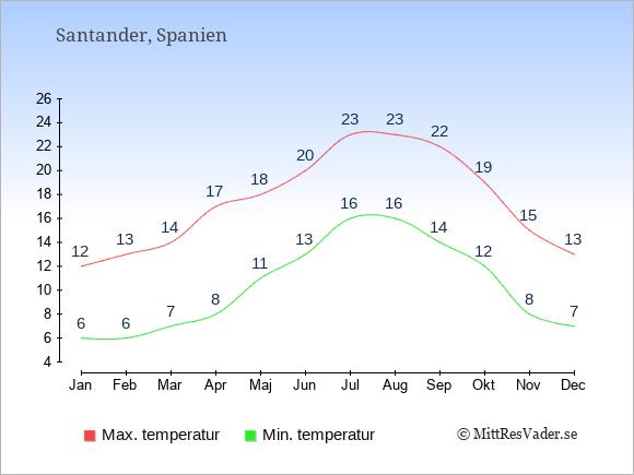 Temperaturer i Santander -dag och natt.