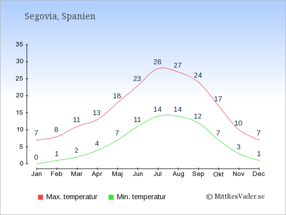 Genomsnittliga temperaturer i Segovia -natt och dag: Januari 0;7. Februari 1;8. Mars 2;11. April 4;13. Maj 7;18. Juni 11;23. Juli 14;28. Augusti 14;27. September 12;24. Oktober 7;17. November 3;10. December 1;7.