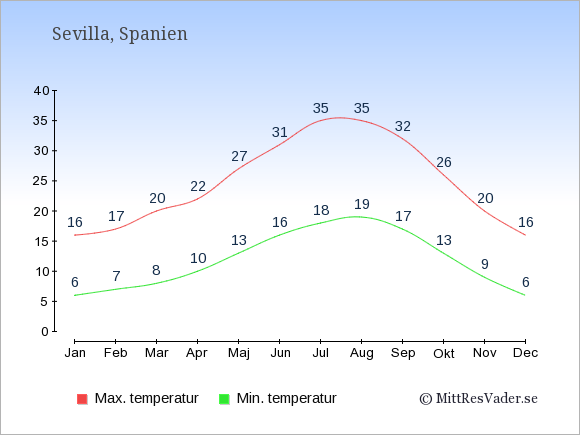 Genomsnittliga temperaturer i Sevilla -natt och dag: Januari 6;16. Februari 7;17. Mars 8;20. April 10;22. Maj 13;27. Juni 16;31. Juli 18;35. Augusti 19;35. September 17;32. Oktober 13;26. November 9;20. December 6;16.