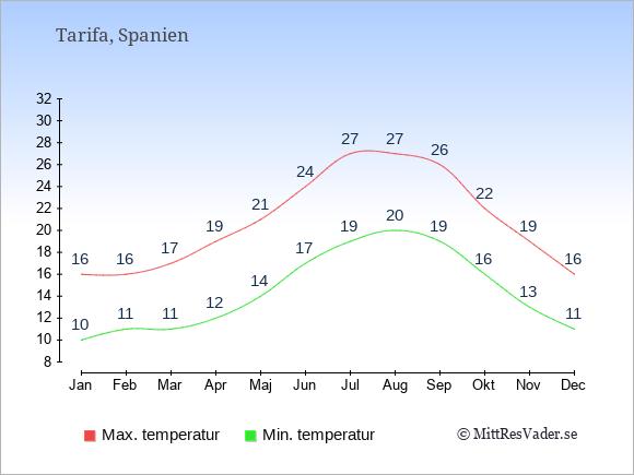 Genomsnittliga temperaturer i Tarifa -natt och dag: Januari 10;16. Februari 11;16. Mars 11;17. April 12;19. Maj 14;21. Juni 17;24. Juli 19;27. Augusti 20;27. September 19;26. Oktober 16;22. November 13;19. December 11;16.