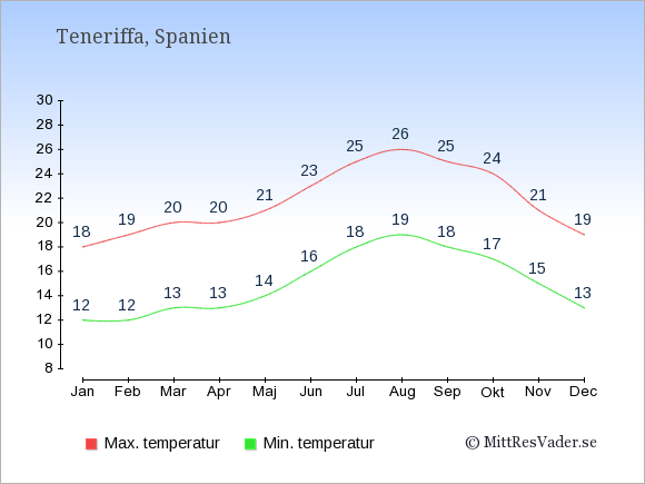 Genomsnittliga temperaturer på Teneriffa -natt och dag: Januari 12;18. Februari 12;19. Mars 13;20. April 13;20. Maj 14;21. Juni 16;23. Juli 18;25. Augusti 19;26. September 18;25. Oktober 17;24. November 15;21. December 13;19.