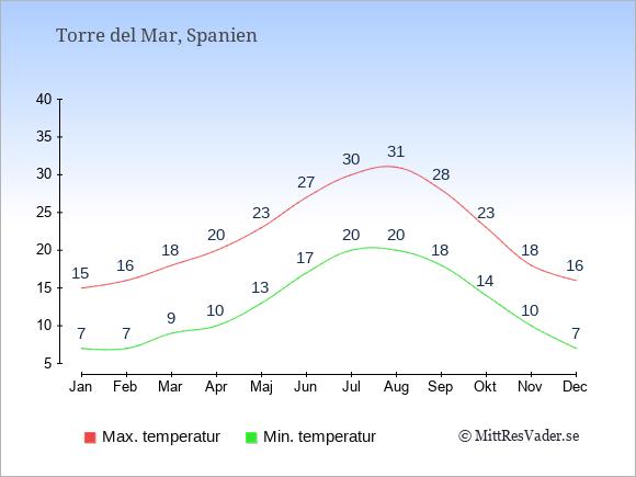 Genomsnittliga temperaturer i Torre del Mar -natt och dag: Januari 7;15. Februari 7;16. Mars 9;18. April 10;20. Maj 13;23. Juni 17;27. Juli 20;30. Augusti 20;31. September 18;28. Oktober 14;23. November 10;18. December 7;16.