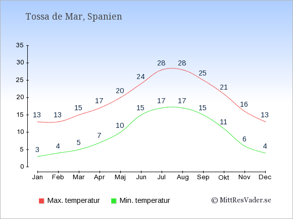 Genomsnittliga temperaturer i Tossa de Mar -natt och dag: Januari 3;13. Februari 4;13. Mars 5;15. April 7;17. Maj 10;20. Juni 15;24. Juli 17;28. Augusti 17;28. September 15;25. Oktober 11;21. November 6;16. December 4;13.
