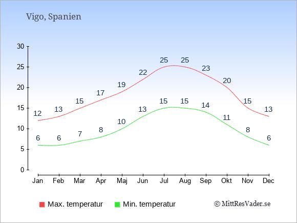 Genomsnittliga temperaturer i Vigo -natt och dag: Januari 6;12. Februari 6;13. Mars 7;15. April 8;17. Maj 10;19. Juni 13;22. Juli 15;25. Augusti 15;25. September 14;23. Oktober 11;20. November 8;15. December 6;13.