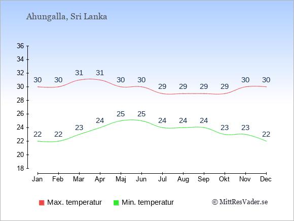 Genomsnittliga temperaturer i Ahungalla -natt och dag: Januari 22;30. Februari 22;30. Mars 23;31. April 24;31. Maj 25;30. Juni 25;30. Juli 24;29. Augusti 24;29. September 24;29. Oktober 23;29. November 23;30. December 22;30.