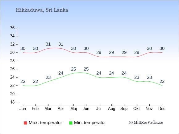 Genomsnittliga temperaturer i Hikkaduwa -natt och dag: Januari 22;30. Februari 22;30. Mars 23;31. April 24;31. Maj 25;30. Juni 25;30. Juli 24;29. Augusti 24;29. September 24;29. Oktober 23;29. November 23;30. December 22;30.