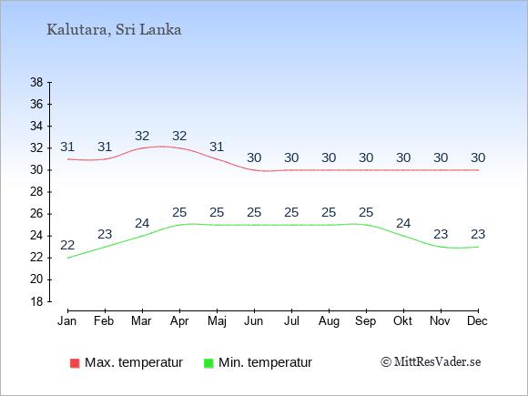 Genomsnittliga temperaturer i Kalutara -natt och dag: Januari 22;31. Februari 23;31. Mars 24;32. April 25;32. Maj 25;31. Juni 25;30. Juli 25;30. Augusti 25;30. September 25;30. Oktober 24;30. November 23;30. December 23;30.